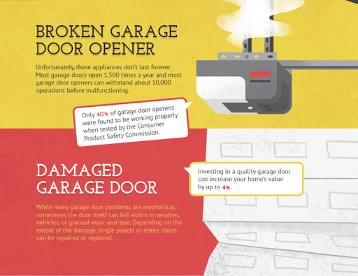 broken Garage Door Fixable